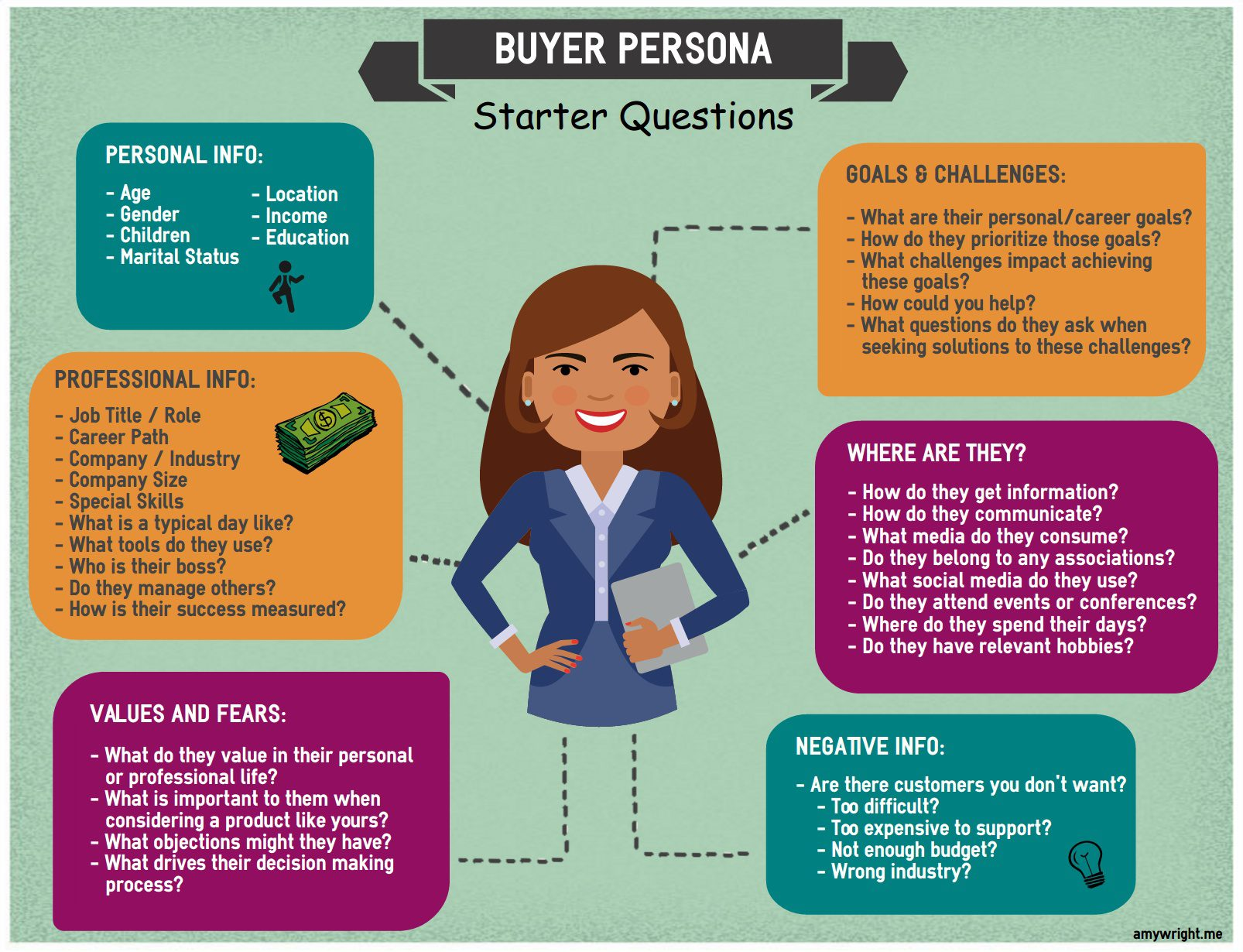 Make Your Buyer Persona
