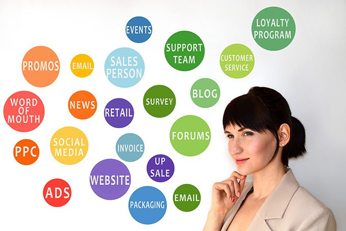Buyer Touchpoints